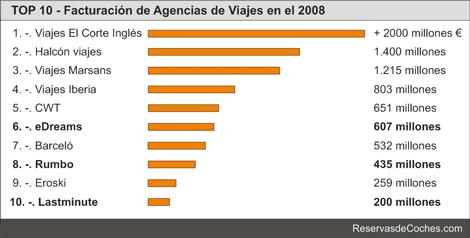 facturacion agencias de viajes 2008 Agencias de viajes que mas facturan en España, TOP 10